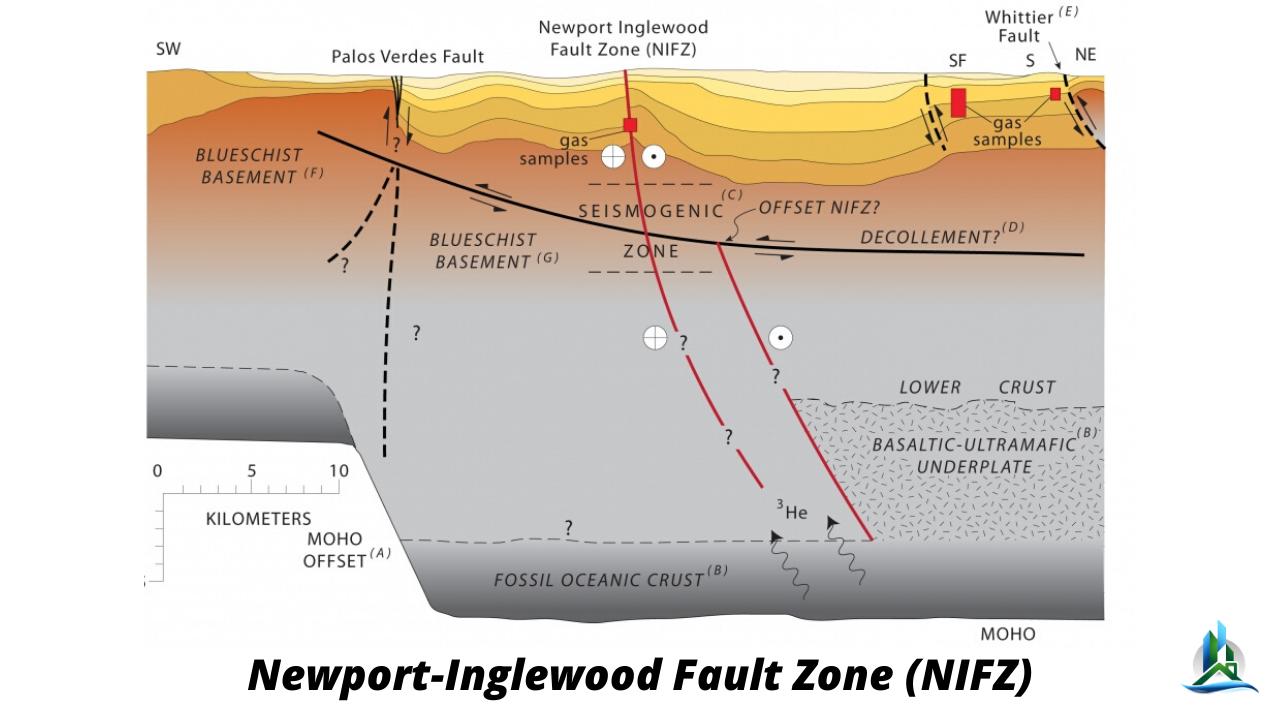 newport inglewood fault - seismic retrofit - earthquake near me