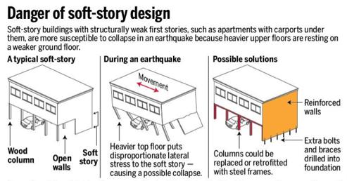 danger-of-soft-story-design.png
