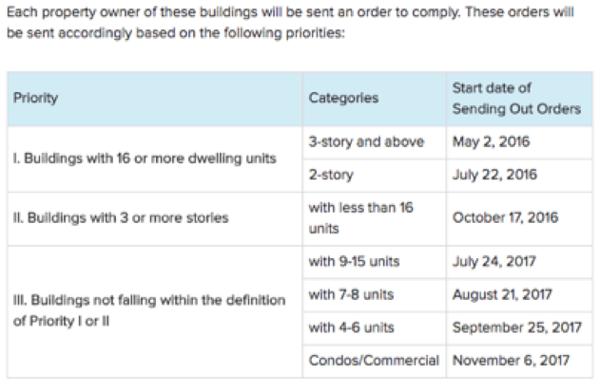 los-angeles-soft-story-retrofit-deadlines
